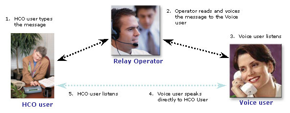 A diagram depicting the call flow between the Hearing Carry Over user, Relay Operator and Voice User.