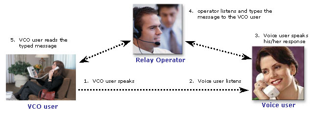 A diagram depicting the call flow between the VCO user, Relay Operator and Voice User